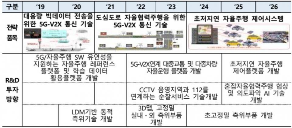5G-V2X 개발 로드맵